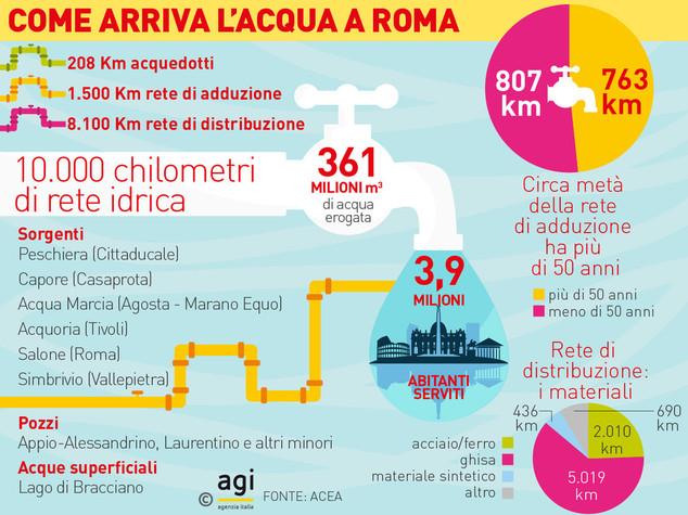 Come arriva l'acqua a Roma
